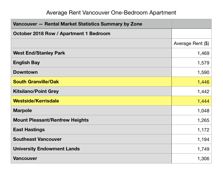 Average rent Vancouver one bedroom