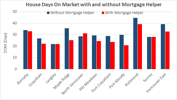 house days on market with and without mortgage helper