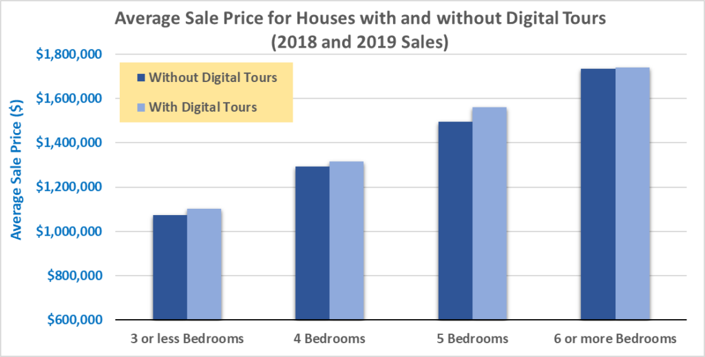 Average sale price for houses with digital tours