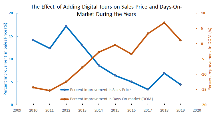 improvement in sale price and DOM after using digital tours