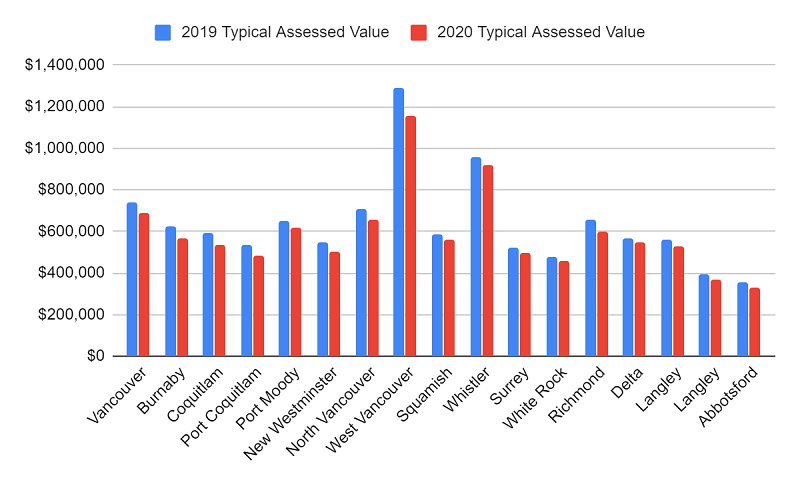 assessed values for strate residentional properties