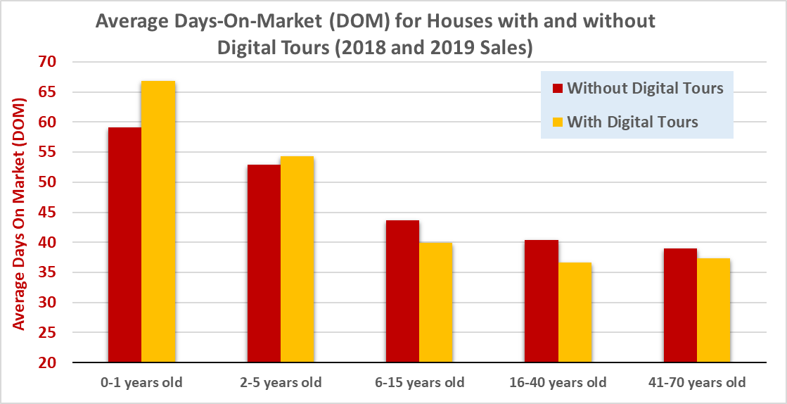 average DOM for houses with digital tours-age