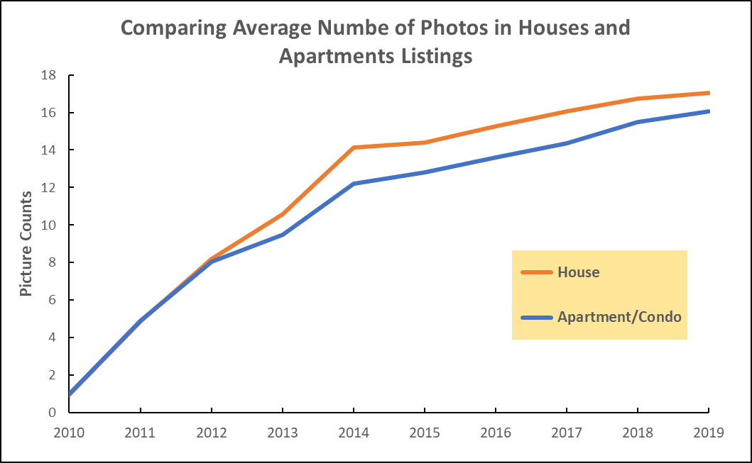 average number of photo per listing
