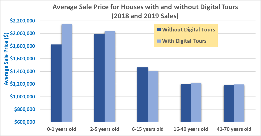 average sale price for houses with digital-tours