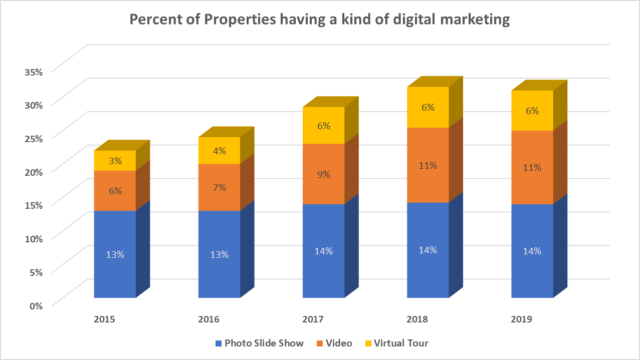 percent of sold properties using virtual tours