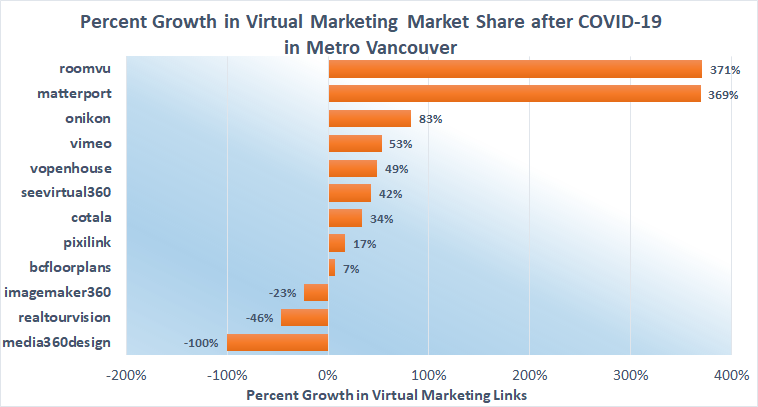 Growth in virtual marketing market share after COIVID-19