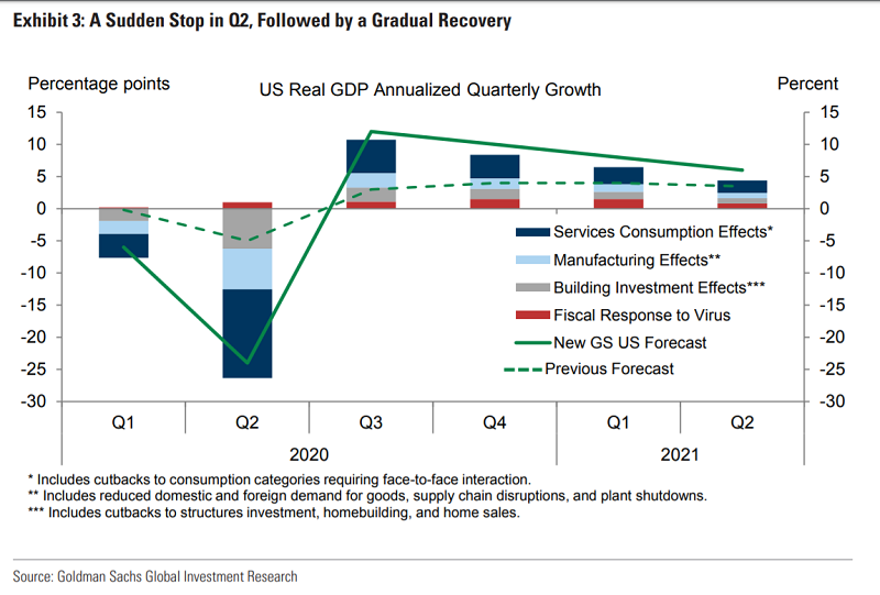 US real GDP Annualized quarterly growth