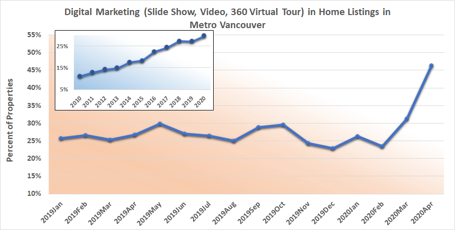 digital marketing in home listings in Vancouver
