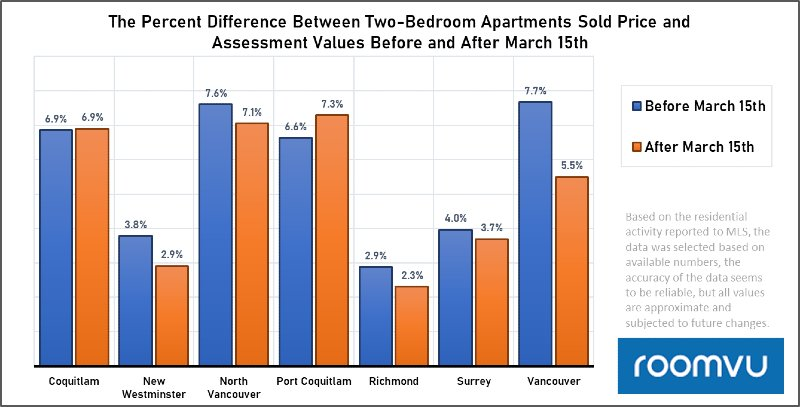 sales price and assessment value-2BDR