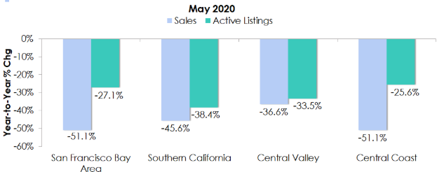 Sales and active listing percentage change to the previous year