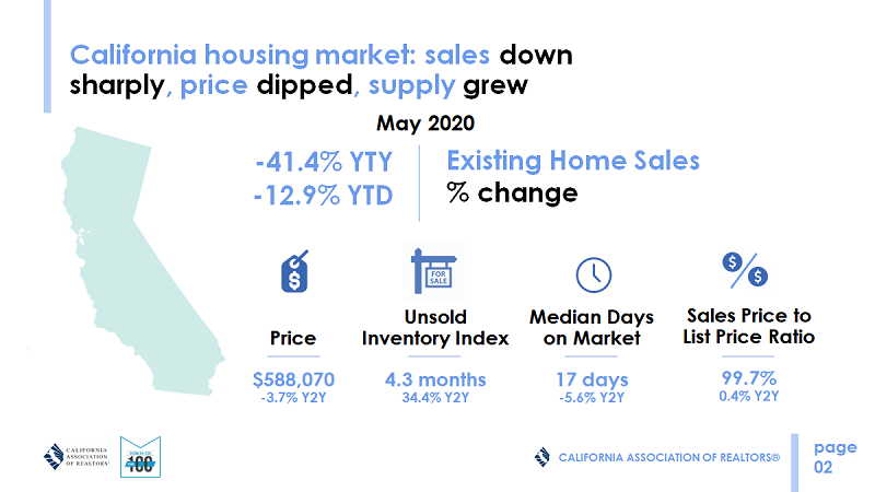 May 2020 Overview of the California housing market