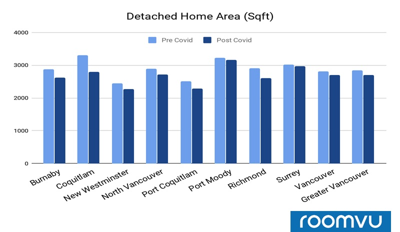 Average Floor Area of Detached Properties Sold Pre and Post COVID in Greater Vancouver