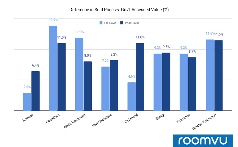 Difference in sold price vs. gov't assessed value (%) - Vancouver