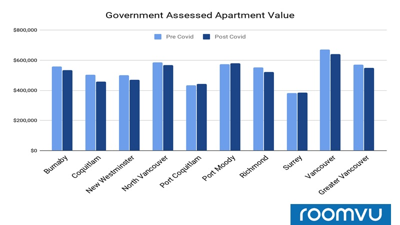 Median Government Assessed Value for Apartments sold in Different cities pre and after COVID-19 - Greater Vancouver