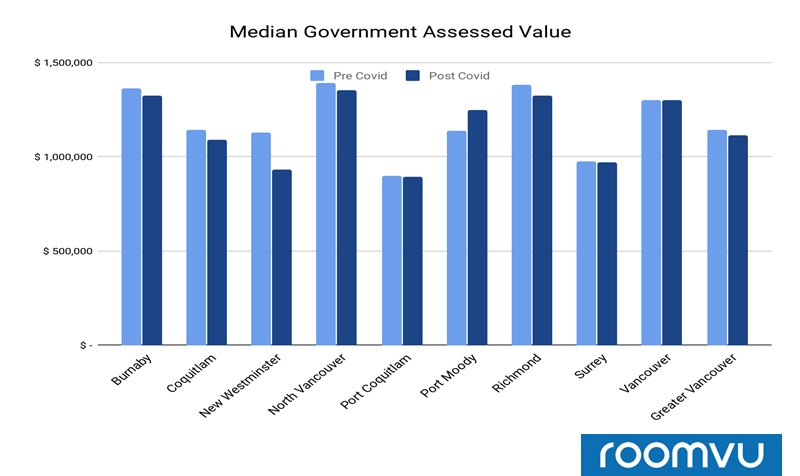 Median Government assessed value for Detached Homes sold in Different cities pre and after COVID-19 - Vancouver