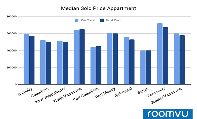 Median Sales Price for Apartments sold in Different cities pre and after COVID-19 - Greater Vancouver