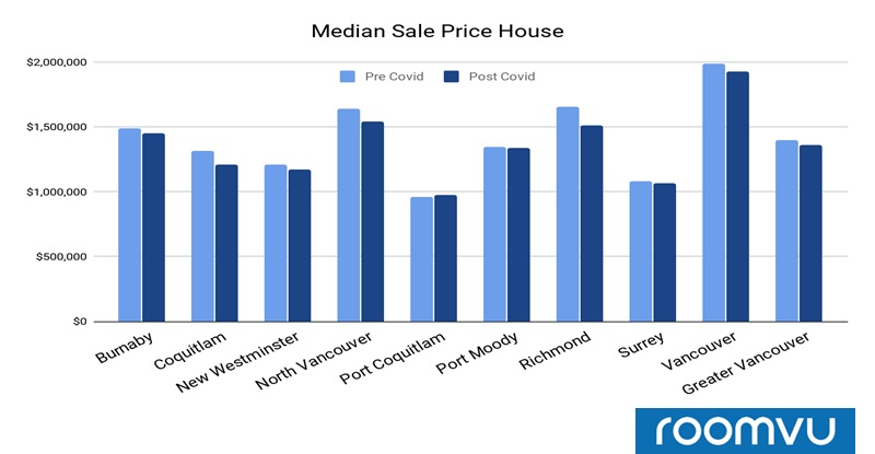 Median Sales Price for Detached Homes sold in Different Municipalities pre- and post COVID-19 - Vancouver