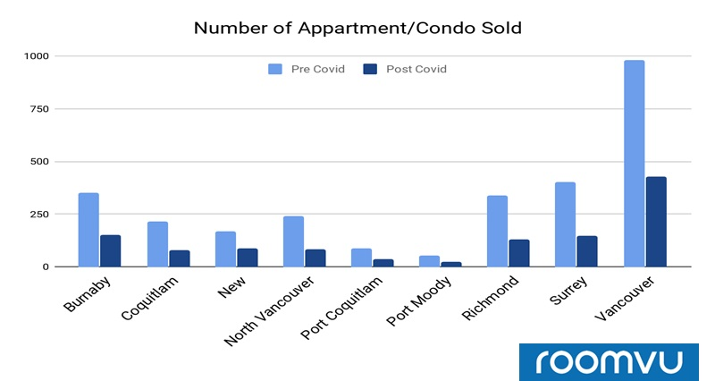 Number of Sales of apartments for Pre and Post-COVID market - Greater Vancouver