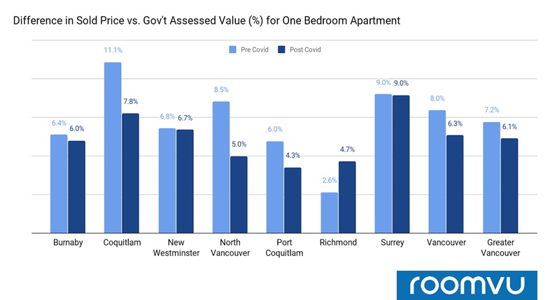 One-Bedroom Apartment-Difference in sold price vs. gov't assessed value (%) for Pre and Post COVID - Greater Vancovuer
